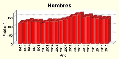 Grafico Evolucion Poblacion Hombres