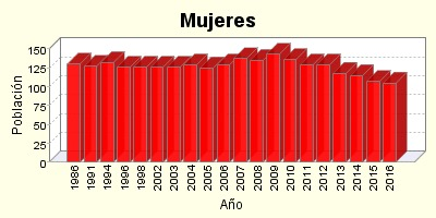 Grafico Evolucion Poblacion Mujeres