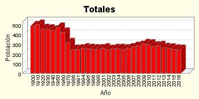 Grafico Evolucion Poblacion Total